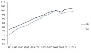 Index of constant price GDP per worker (2007=100) Source: ONS