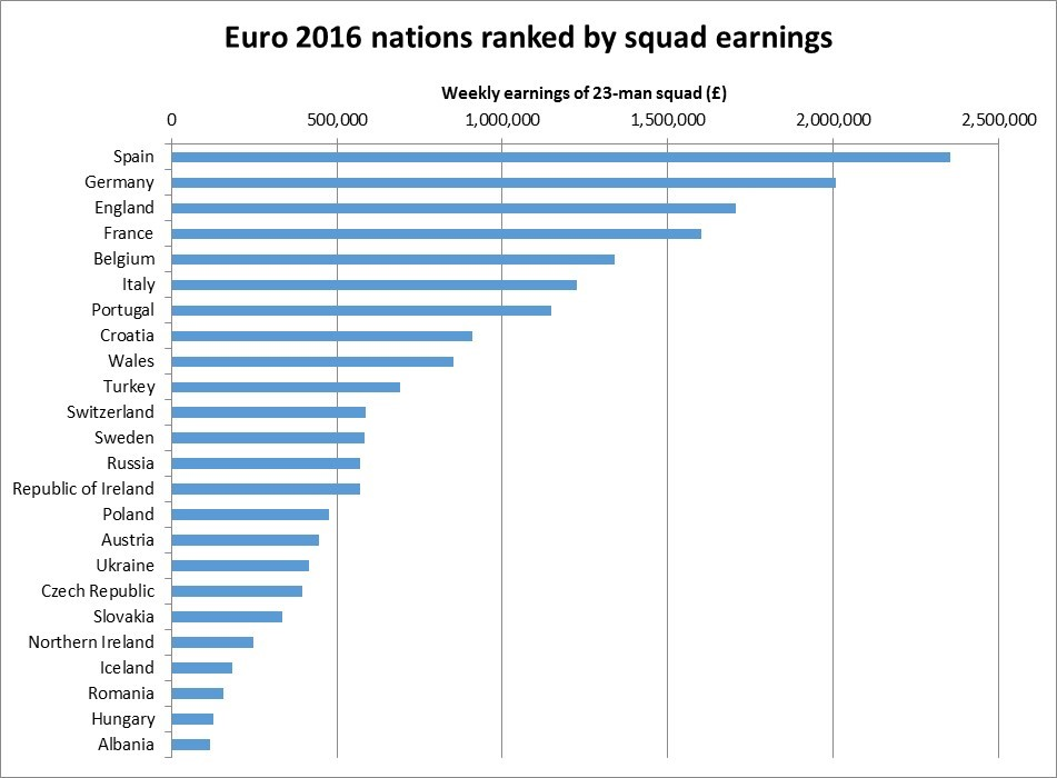 Euro 2016: why the highest earning teams should go furthest